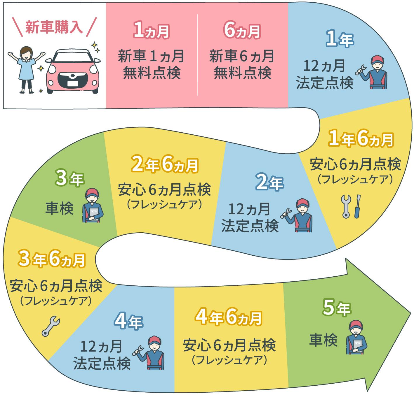 費用 点検 12 法定 ヶ月 BMW法定1年点検費用(料金)定期点検のディーラー価格と予約、代車について!